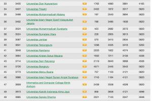 Membanggakan, Untan Naik Ranking 40 Top Universitas Versi Webometrics