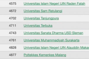 Untan Peringkat 51 dari 2194 Kampus di Indonesia